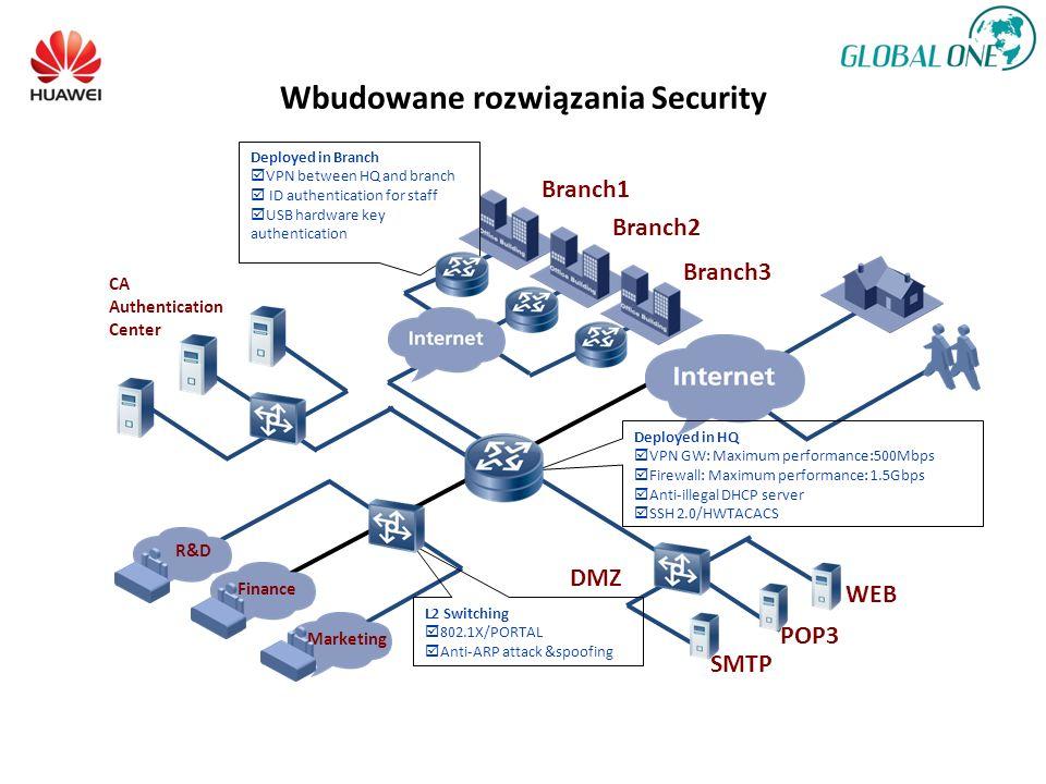 Wbudowane rozwiązania Security R&D Finance Marketing DMZ SMTP POP3 WEB CA Authentication Center Deployed in HQ VPN GW: Maximum performance:500Mbps Firewall: Maximum performance: 1.5Gbps Anti-illegal DHCP server SSH 2.0/HWTACACS L2 Switching 802.1X/PORTAL Anti-ARP attack &spoofing Branch1 Branch2 Branch3 Deployed in Branch VPN between HQ and branch ID authentication for staff USB hardware key authentication