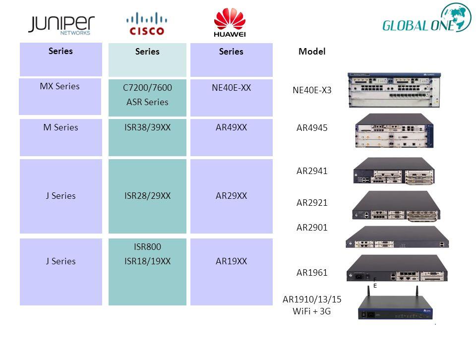FEFE ISR28/29XX ISR38/39XX ISR800 ISR18/19XX Series AR1961 AR19XX Model AR29XX AR49XX AR2901 AR2921 AR4945 AR2941 AR1910/13/15 WiFi + 3G Series J Series M Series C7200/7600 ASR Series NE40E-XX NE40E-X3 MX Series