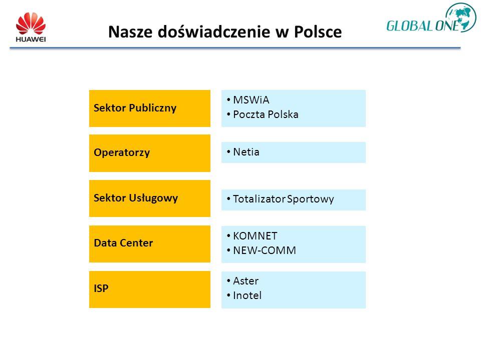 Nasze doświadczenie w Polsce Sektor Publiczny MSWiA Poczta Polska Sektor Usługowy Totalizator Sportowy Data Center KOMNET NEW-COMM Operatorzy Netia ISP Aster Inotel