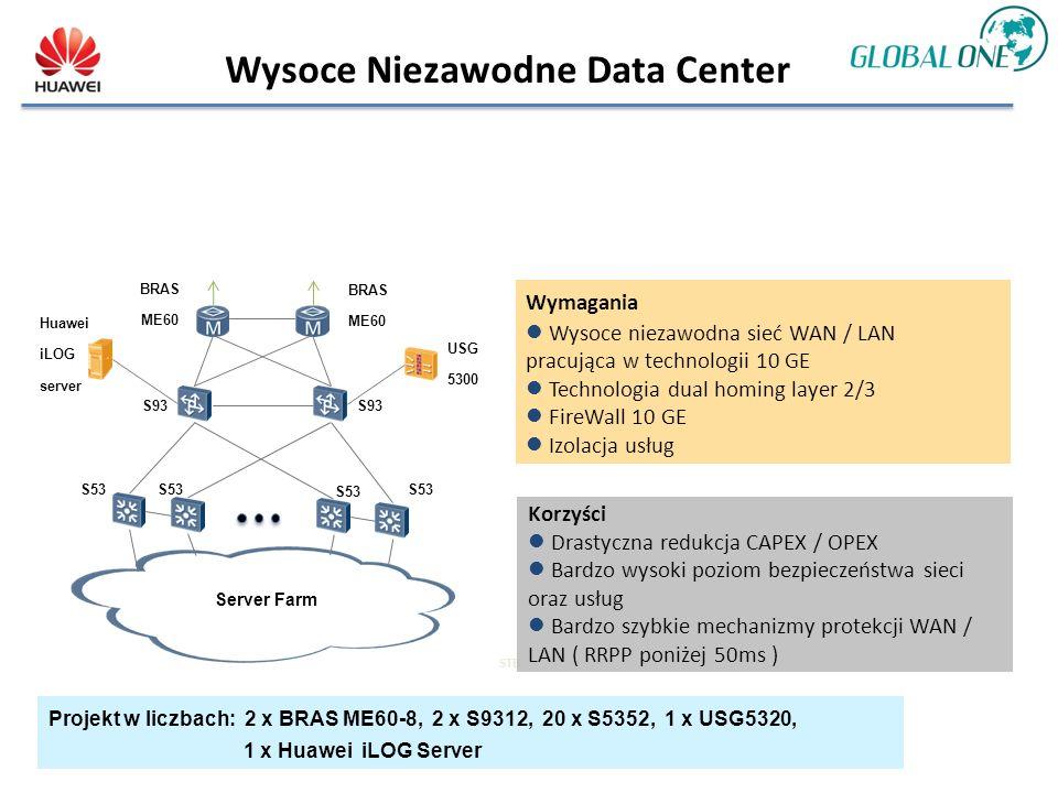 Wysoce Niezawodne Data Center S93 S53S53S53S53 BRAS ME60 BRAS ME60 S53S53 S53S53 USG 5300 Huawei iLOG server Server Farm STB Wymagania Wysoce niezawodna sieć WAN / LAN pracująca w technologii 10 GE Technologia dual homing layer 2/3 FireWall 10 GE Izolacja usług Korzyści Drastyczna redukcja CAPEX / OPEX Bardzo wysoki poziom bezpieczeństwa sieci oraz usług Bardzo szybkie mechanizmy protekcji WAN / LAN ( RRPP poniżej 50ms ) Projekt w liczbach: 2 x BRAS ME60-8, 2 x S9312, 20 x S5352, 1 x USG5320, 1 x Huawei iLOG Server