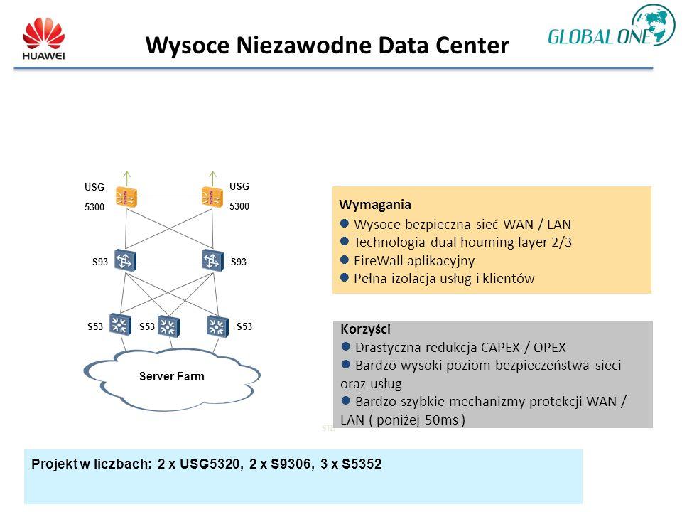 Wysoce Niezawodne Data Center S93 S53S53S53S53 USG 5300 Server Farm STB Wymagania Wysoce bezpieczna sieć WAN / LAN Technologia dual houming layer 2/3 FireWall aplikacyjny Pełna izolacja usług i klientów Korzyści Drastyczna redukcja CAPEX / OPEX Bardzo wysoki poziom bezpieczeństwa sieci oraz usług Bardzo szybkie mechanizmy protekcji WAN / LAN ( poniżej 50ms ) Projekt w liczbach: 2 x USG5320, 2 x S9306, 3 x S5352 USG 5300 S53S53