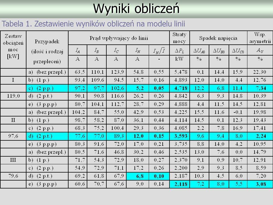 Wyniki obliczeń Tabela 1. Zestawienie wyników obliczeń na modelu linii