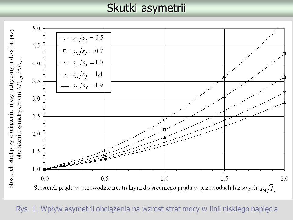 Skutki asymetrii Rys. 1. Wpływ asymetrii obciążenia na wzrost strat mocy w linii niskiego napięcia