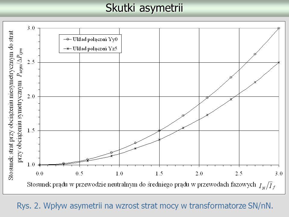 Skutki asymetrii Rys. 2. Wpływ asymetrii na wzrost strat mocy w transformatorze SN/nN.