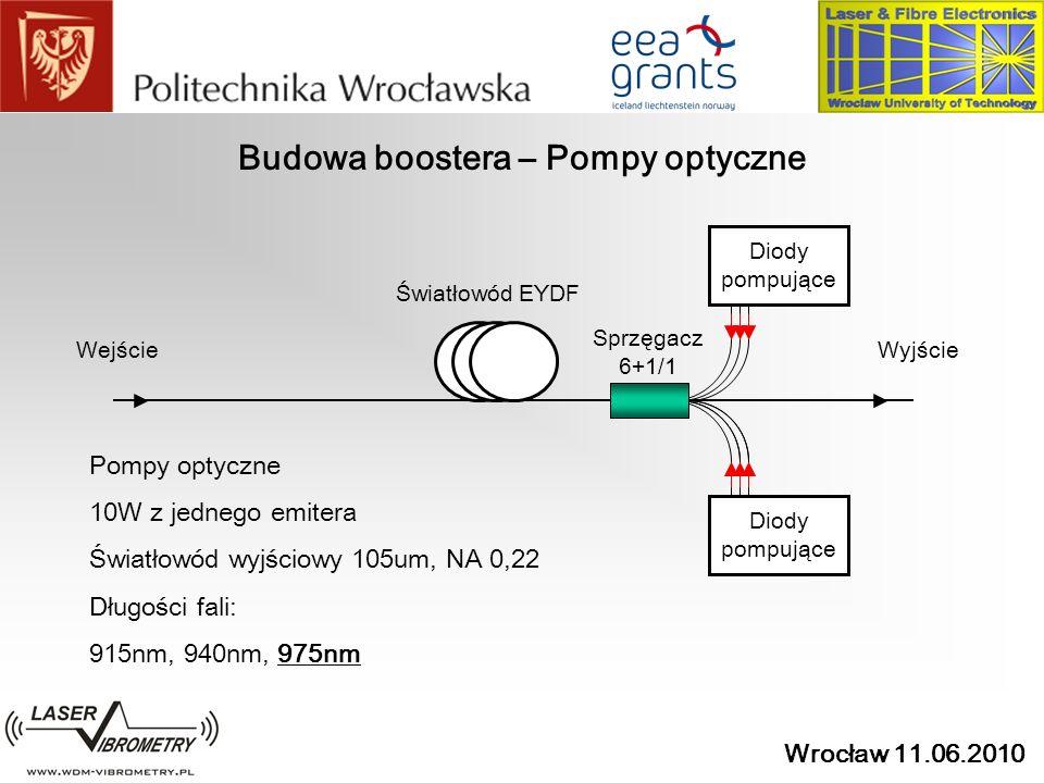 Wrocław 11.06.2010 Budowa boostera – Pompy optyczne Światłowód EYDF Diody pompujące Sprzęgacz 6+1/1 WejścieWyjście Pompy optyczne 10W z jednego emiter
