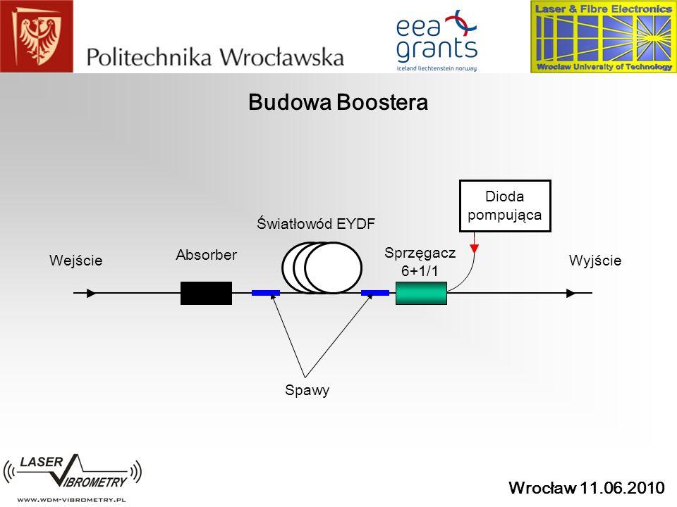 Wrocław 11.06.2010 Budowa Boostera Światłowód EYDF Dioda pompująca Sprzęgacz 6+1/1 Absorber WejścieWyjście Spawy