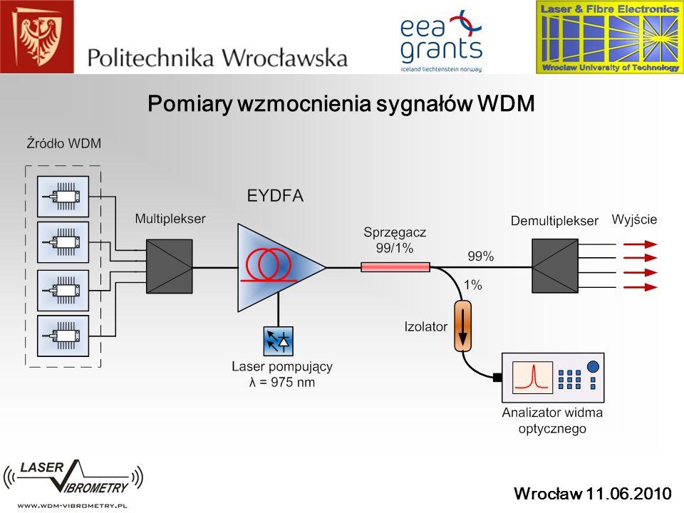 Wrocław 11.06.2010 Pomiary wzmocnienia sygnałów WDM