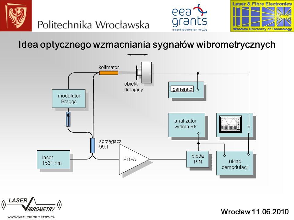 Wrocław 11.06.2010 Idea optycznego wzmacniania sygnałów wibrometrycznych sprzęgacz 99:1 kolimator generator laser 1531 nm modulator Bragga EDFA dioda