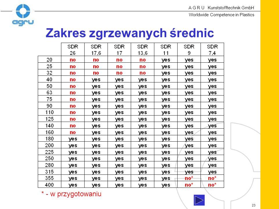 A G R U Kunststofftechnik GmbH Worldwide Competence in Plastics 23 Zakres zgrzewanych średnic * - w przygotowaniu