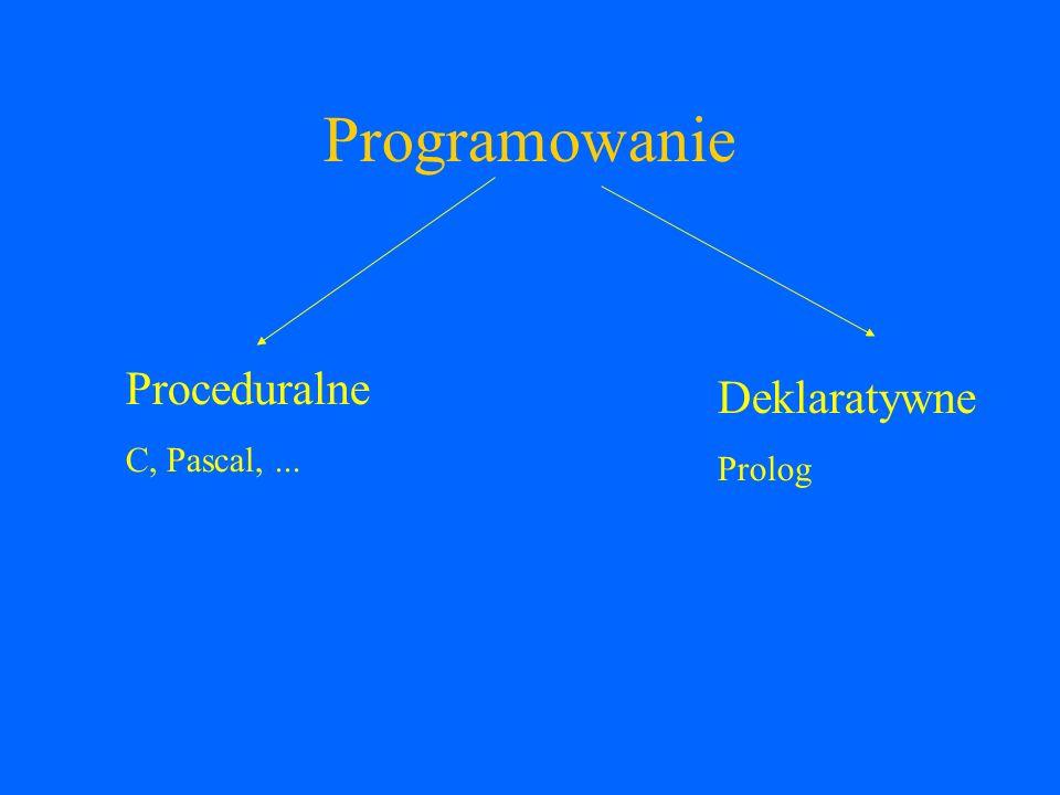 Programowanie w Prologu Język deklaratywny Określa się zwiazki między danymi a wynikiem Określa się CO ma by przetworzone a nie JAK ma być przetworzone Minimalizacja STEROWANIA na korzyść LOGIKI