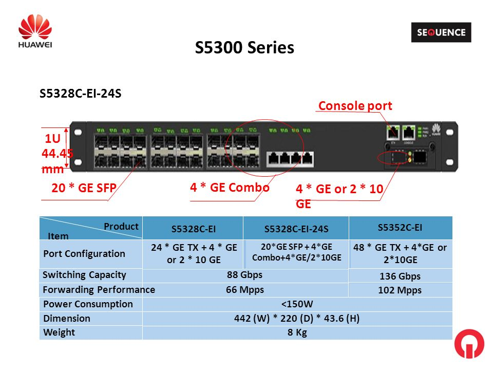 S5300 Series Console port 1U 44.45 mm 20 * GE SFP 4 * GE Combo 4 * GE or 2 * 10 GE S5328C-EI-24S 88 GbpsSwitching Capacity Port Configuration 66 MppsForwarding Performance Dimension Weight8 Kg 442 (W) * 220 (D) * 43.6 (H) S5328C-EI 24 * GE TX + 4 * GE or 2 * 10 GE S5328C-EI-24S 20*GE SFP + 4*GE Combo+4*GE/2*10GE S5352C-EI 48 * GE TX + 4*GE or 2*10GE 136 Gbps 102 Mpps Power Consumption <150W Item Product