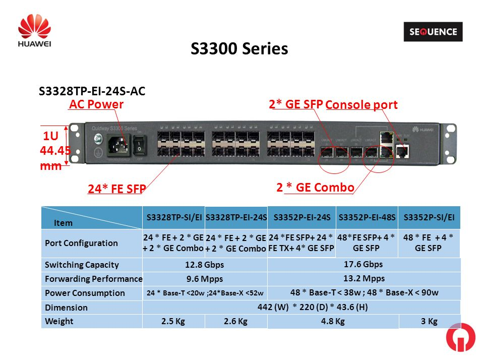 1U 44.45 mm S3300 Series Console port 2* GE SFP 24* FE SFP S3328TP-EI-24S-AC 2 * GE Combo AC Power S3328TP-SI/EI 24 * FE + 2 * GE + 2 * GE Combo 12.8