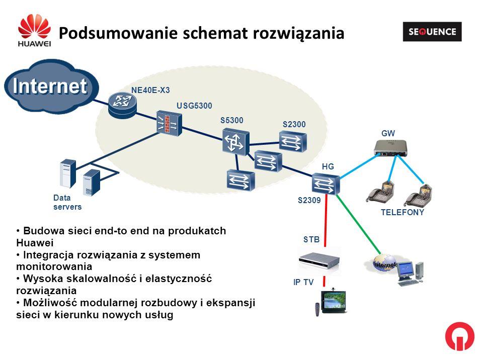 Podsumowanie schemat rozwiązania USG5300 NE40E-X3 Data servers S5300 S2300 S2309 STB IP TV GW TELEFONY HG Budowa sieci end-to end na produkatch Huawei Integracja rozwiązania z systemem monitorowania Wysoka skalowalność i elastyczność rozwiązania Możliwość modularnej rozbudowy i ekspansji sieci w kierunku nowych usług