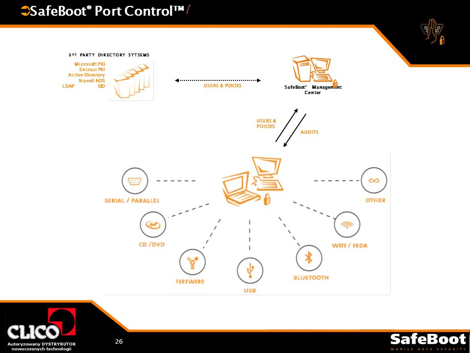 26 SafeBoot ® Port Control [ Microsoft PKI Entrust PKI Active Directory Novell NDS LDAP EID 3 RD PARTY DIRECTORY SYTSEMS USERS & POlCIES AUDITS SafeBo