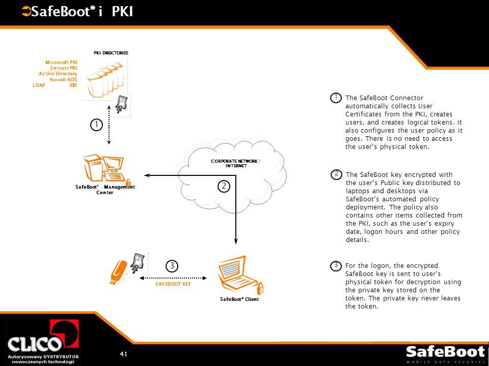 41 SafeBoot ® i PKI SafeBoot ® Management Center CORPORATE NETWORK / INTERNET 1 Microsoft PKI Entrust PKI Active Directory Novell NDS LDAP EID PKI DIR