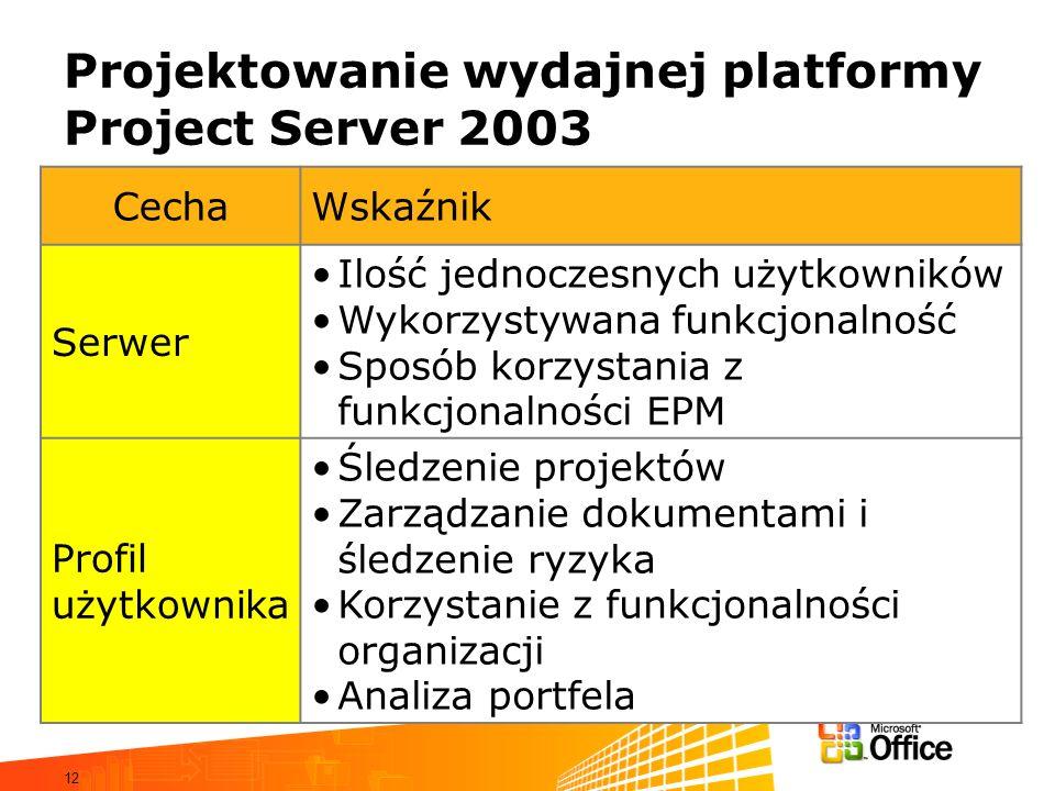 12 Projektowanie wydajnej platformy Project Server 2003 CechaWskaźnik Serwer Ilość jednoczesnych użytkowników Wykorzystywana funkcjonalność Sposób kor