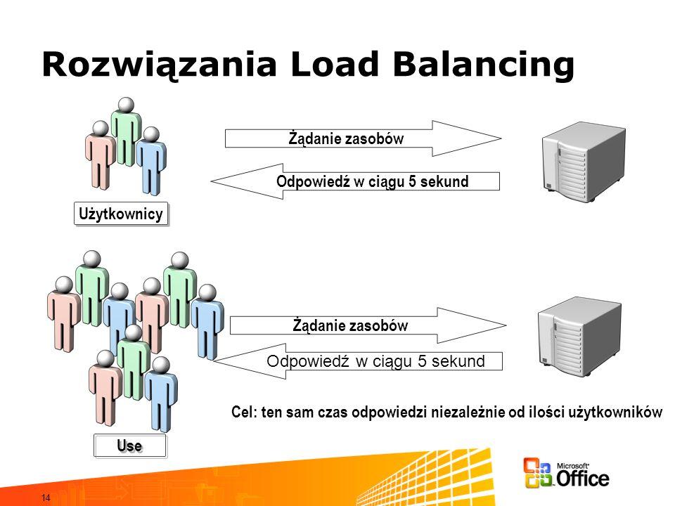 14 Rozwiązania Load Balancing Żądanie zasobów Użytkownicy Odpowiedź w ciągu 5 sekund Use Żądanie zasobów Odpowiedź w ciągu 5 sekund Cel: ten sam czas