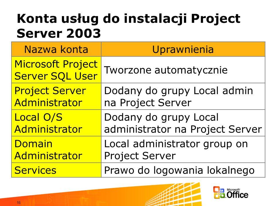 16 Konta usług do instalacji Project Server 2003 Nazwa kontaUprawnienia Microsoft Project Server SQL User Tworzone automatycznie Project Server Admini