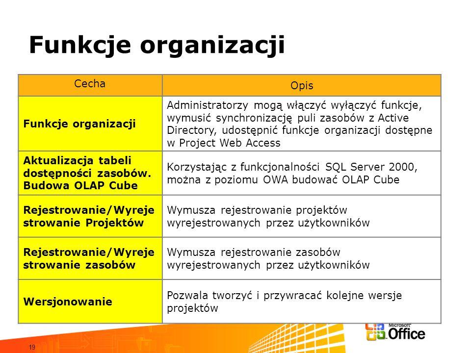 19 Funkcje organizacji Cecha Opis Funkcje organizacji Administratorzy mogą włączyć wyłączyć funkcje, wymusić synchronizację puli zasobów z Active Dire