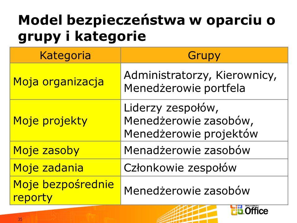 35 Model bezpieczeństwa w oparciu o grupy i kategorie KategoriaGrupy Moja organizacja Administratorzy, Kierownicy, Menedżerowie portfela Moje projekty