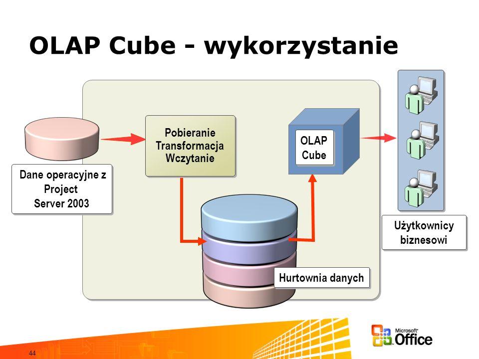 44 OLAP Cube - wykorzystanie Użytkownicy biznesowi Hurtownia danych Dane operacyjne z Project Server 2003 Dane operacyjne z Project Server 2003 Pobier