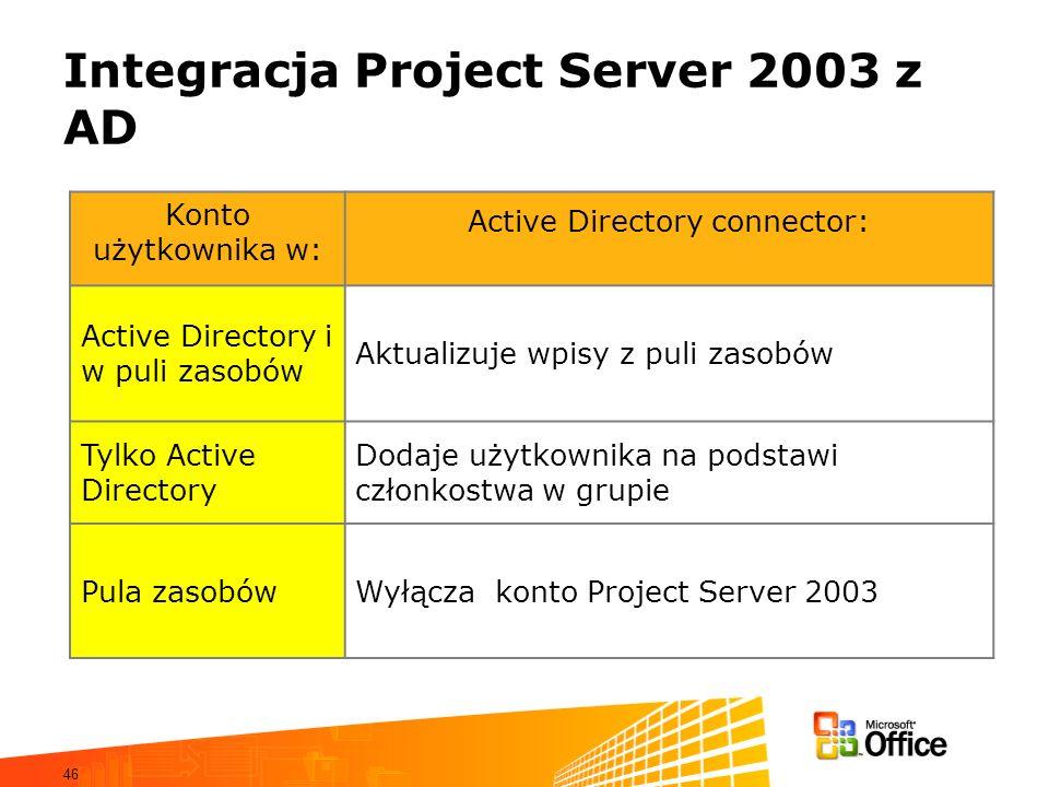 46 Integracja Project Server 2003 z AD Konto użytkownika w: Active Directory connector: Active Directory i w puli zasobów Aktualizuje wpisy z puli zas