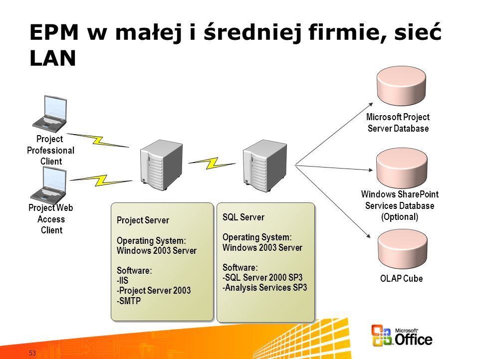 53 Project Professional Client Project Web Access Client Project Server Operating System: Windows 2003 Server Software: -IIS -Project Server 2003 -SMT