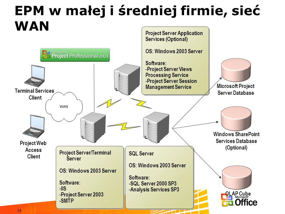 54 Terminal Services Client Project Web Access Client Project Server/Terminal Server OS: Windows 2003 Server Software: -IIS -Project Server 2003 -SMTP