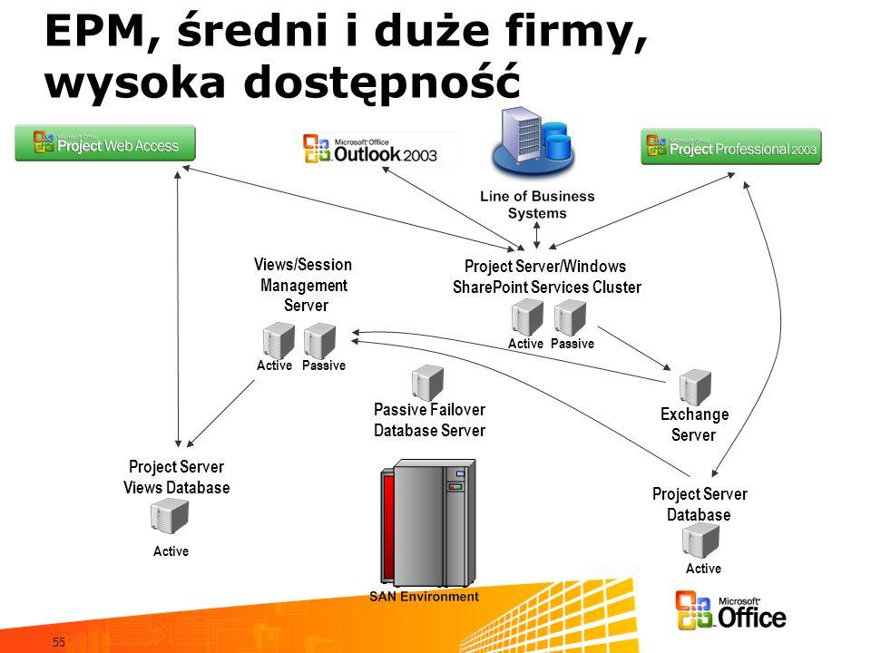 55 EPM, średni i duże firmy, wysoka dostępność Views/Session Management Server Project Server/Windows SharePoint Services Cluster Exchange Server Proj