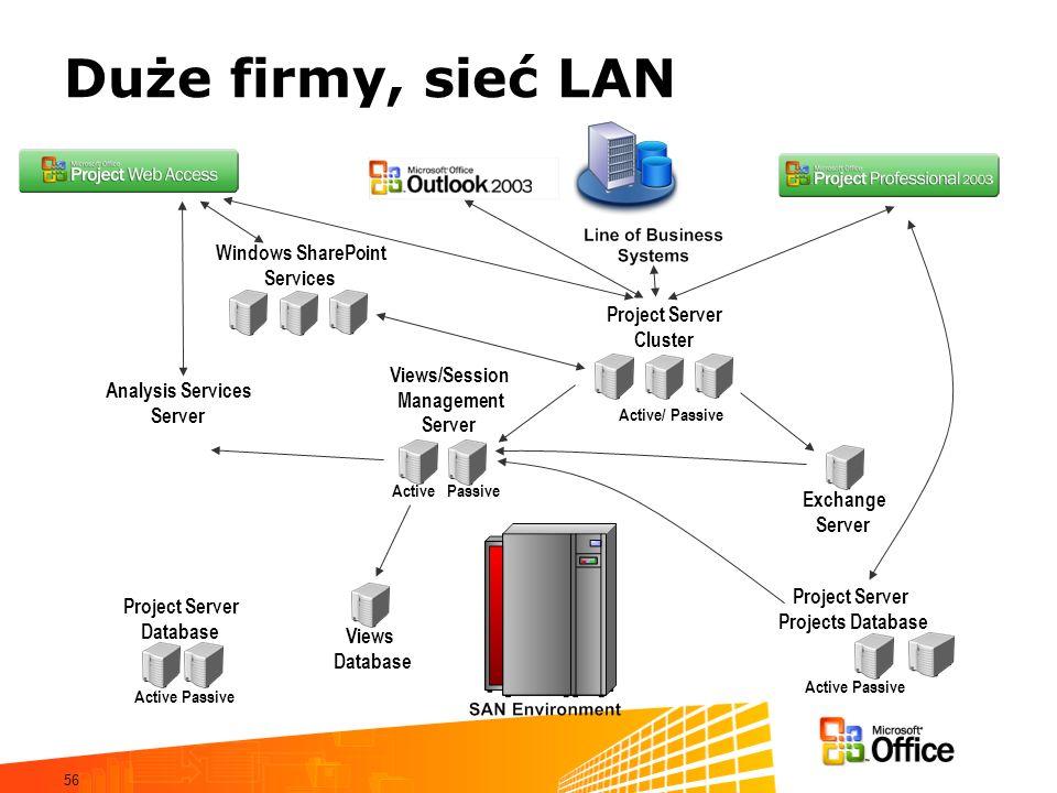 56 Duże firmy, sieć LAN Views/Session Management Server Project Server Cluster Exchange Server Project Server Projects Database Views Database Analysi