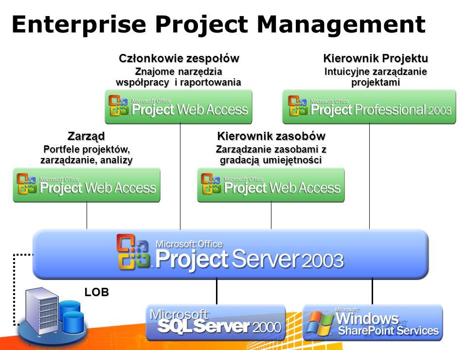 7 Enterprise Project ManagementZarząd Portfele projektów, zarządzanie, analizy Członkowie zespołów Znajome narzędzia współpracy i raportowania Kierown