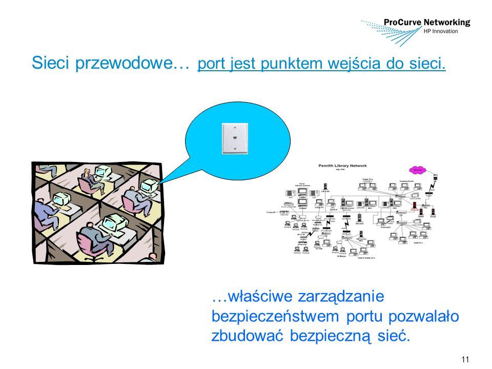 11 Sieci przewodowe… port jest punktem wejścia do sieci. …właściwe zarządzanie bezpieczeństwem portu pozwalało zbudować bezpieczną sieć.