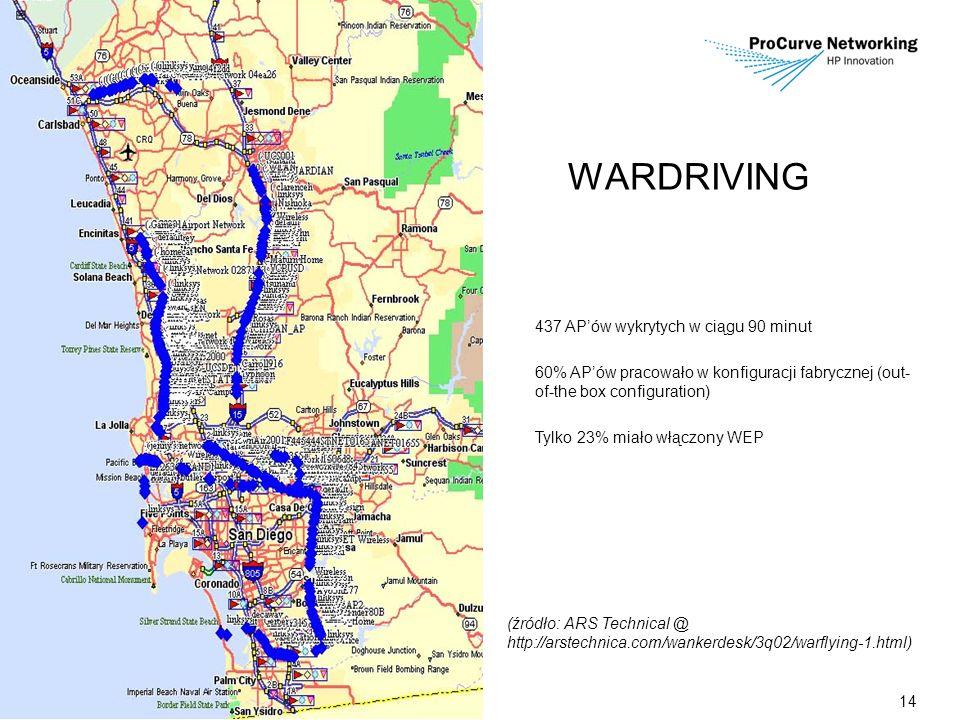 14 437 APów wykrytych w ciągu 90 minut 60% APów pracowało w konfiguracji fabrycznej (out- of-the box configuration) Tylko 23% miało włączony WEP (źródło: ARS Technical @ http://arstechnica.com/wankerdesk/3q02/warflying-1.html) WARDRIVING