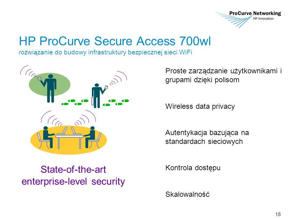 18 Proste zarządzanie użytkownikami i grupami dzięki polisom Wireless data privacy Autentykacja bazująca na standardach sieciowych Kontrola dostępu Skalowalność HP ProCurve Secure Access 700wl rozwiązanie do budowy infrastruktury bezpiecznej sieci WiFi State-of-the-art enterprise-level security