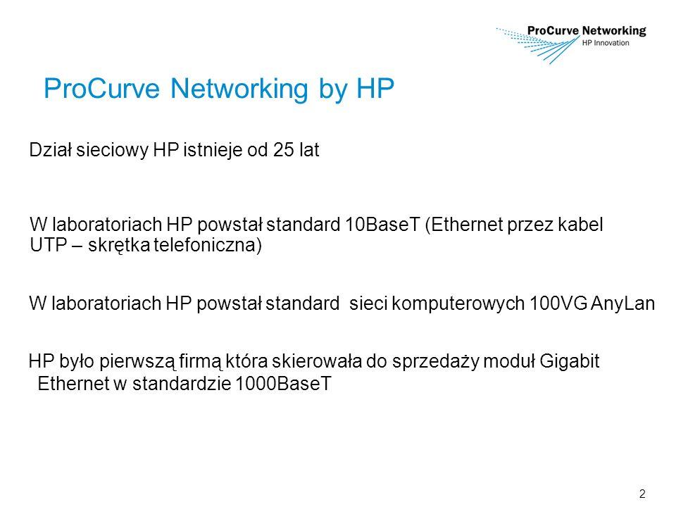 2 ProCurve Networking by HP HP było pierwszą firmą która skierowała do sprzedaży moduł Gigabit Ethernet w standardzie 1000BaseT Dział sieciowy HP istnieje od 25 lat W laboratoriach HP powstał standard 10BaseT (Ethernet przez kabel UTP – skrętka telefoniczna) W laboratoriach HP powstał standard sieci komputerowych 100VG AnyLan