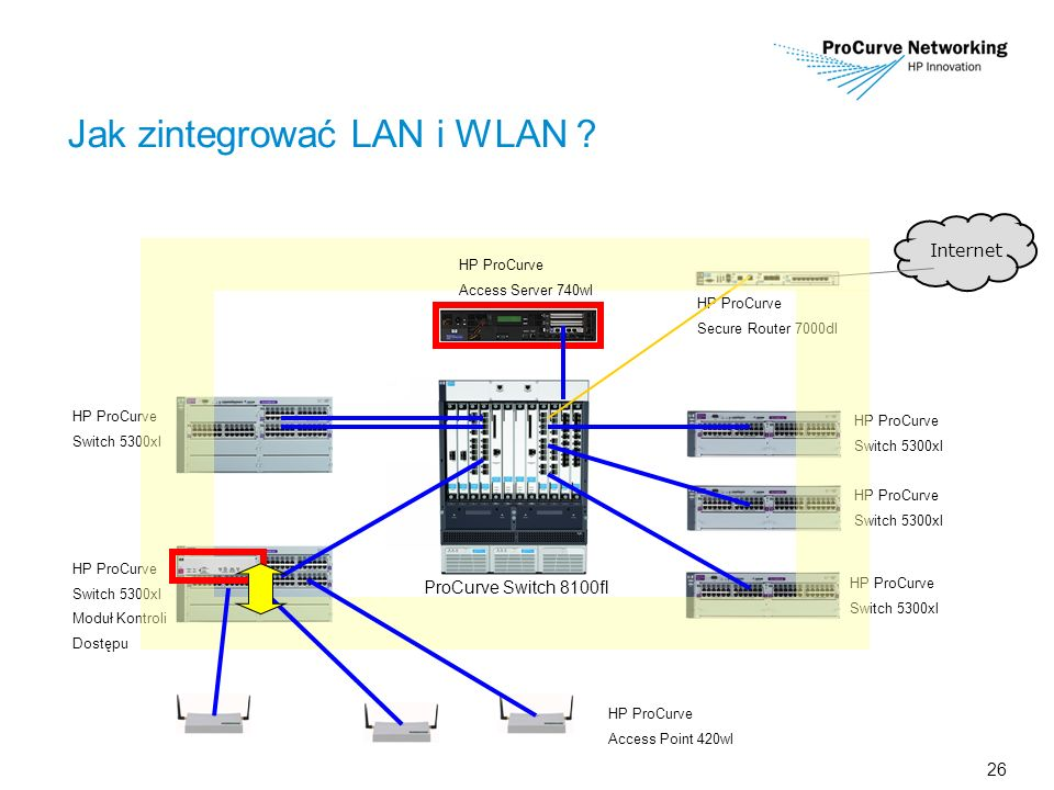 26 Jak zintegrować LAN i WLAN ? HP ProCurve Secure Router 7000dl HP ProCurve Switch 5300xl HP ProCurve Switch 5300xl HP ProCurve Switch 5300xl Interne