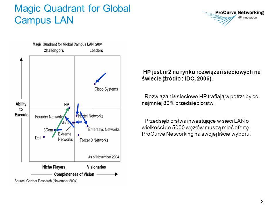 3 Magic Quadrant for Global Campus LAN HP jest nr2 na rynku rozwiązań sieciowych na świecie (źródło : IDC, 2006). Rozwiązania sieciowe HP trafiają w p