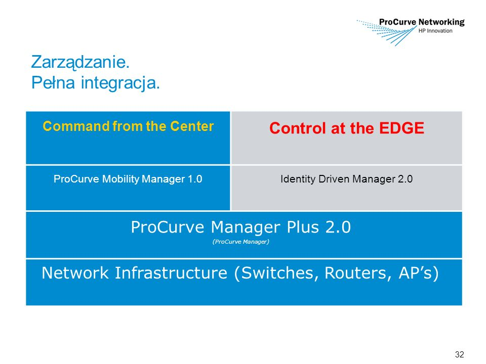 32 Zarządzanie. Pełna integracja. Command from the Center Control at the EDGE ProCurve Mobility Manager 1.0Identity Driven Manager 2.0 ProCurve Manage
