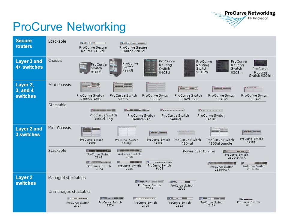 4 ProCurve Networking Secure routers Layer 3 and 4+ switches Layer 2, 3, and 4 switches Layer 2 and 3 switches Layer 2 switches Stackable ProCurve Secure Router 7102dl ProCurve Secure Router 7203dl Chassis ProCurve Routing Switch 9315m ProCurve Routing Switch 9308m ProCurve Routing Switch 9304m Mini chassis ProCurve Switch 5308xk-48G ProCurve Switch 5308xl ProCurve Switch 5304xl Stackable ProCurve Switch 3400cl-48g ProCurve Switch 3400cl-24g ProCurve Switch 6400cl ProCurve Switch 6410cl Mini Chassis Stackable ProCurve Switch 4140gl ProCurve Switch 4160gl ProCurve Switch 4108gl bundle ProCurve Switch 6108 ProCurve Switch 2848 ProCurve Switch 2824 ProCurve Switch 2650 ProCurve Switch 2626 ProCurve Switch 2650-PWR ProCurve Switch 2626-PWR ProCurve Switch 4148gl ProCurve Switch 4108gl ProCurve Switch 4104gl Managed stackables Unmanaged stackables ProCurve Switch 2524 ProCurve Switch 2512 ProCurve Switch 408 ProCurve Switch 2724 ProCurve Switch 2324 ProCurve Switch 2124 ProCurve Switch 2708 ProCurve Switch 2312 Power over Ethernet ProCurve Switch 2600-8-PWR ProCurve Switch 8116fl ProCurve Switch 8108fl ProCurve Routing Switch 9408sl ProCurve Switch 5372xl ProCurve Switch 5348xl ProCurve Switch 5304xl-32G
