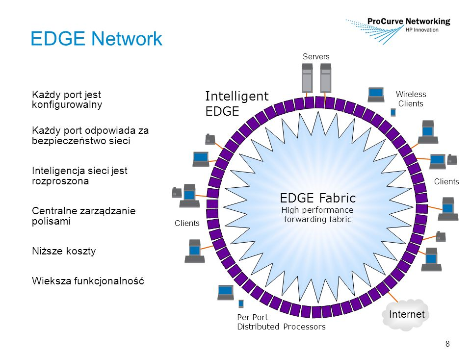 8 EDGE Network EDGE Fabric High performance forwarding fabric Intelligent EDGE Per Port Distributed Processors Internet Servers Clients Wireless Clients Clients Każdy port jest konfigurowalny Każdy port odpowiada za bezpieczeństwo sieci Inteligencja sieci jest rozproszona Centralne zarządzanie polisami Niższe koszty Wieksza funkcjonalność