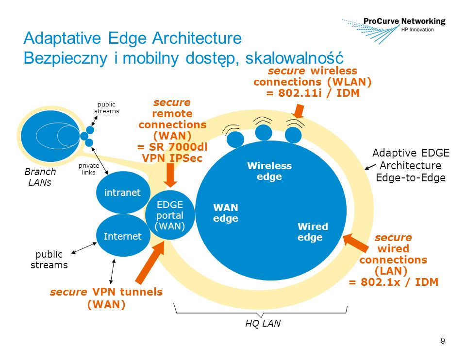 9 Adaptive EDGE Architecture Edge-to-Edge Wired edge Adaptative Edge Architecture Bezpieczny i mobilny dostęp, skalowalność EDGE portal (WAN) HQ LAN Wireless edge intranet Branch LANs public streams private links Internet public streams secure wireless connections (WLAN) = 802.11i / IDM secure wired connections (LAN) = 802.1x / IDM secure VPN tunnels (WAN) secure remote connections (WAN) = SR 7000dl VPN IPSec WAN edge
