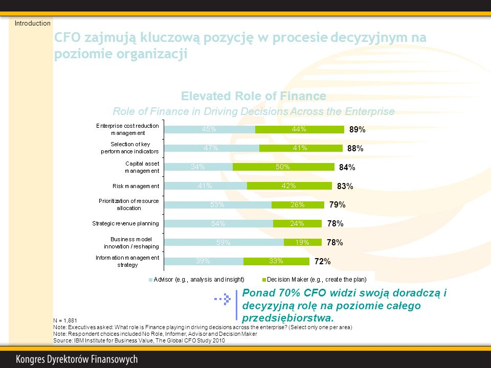 CFO zajmują kluczową pozycję w procesie decyzyjnym na poziomie organizacji Elevated Role of Finance Role of Finance in Driving Decisions Across the Enterprise N = 1,881 Note: Executives asked: What role is Finance playing in driving decisions across the enterprise.