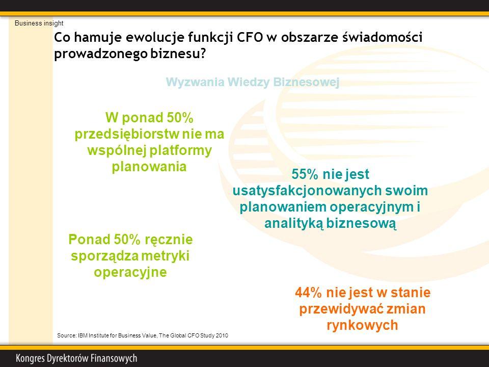 Co hamuje ewolucje funkcji CFO w obszarze świadomości prowadzonego biznesu? 44% nie jest w stanie przewidywać zmian rynkowych Ponad 50% ręcznie sporzą