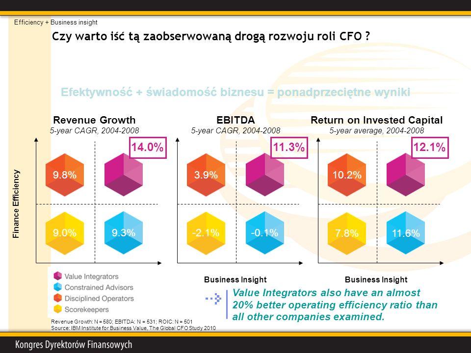 Czy warto iść tą zaobserwowaną drogą rozwoju roli CFO ? Efektywność + świadomość biznesu = ponadprzeciętne wyniki Revenue Growth: N = 580; EBITDA: N =