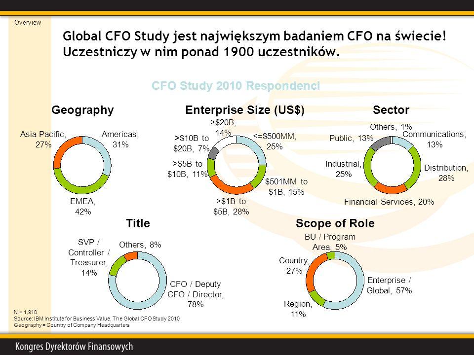 Global CFO Study jest największym badaniem CFO na świecie! Uczestniczy w nim ponad 1900 uczestników. GeographySectorEnterprise Size (US$) TitleScope o