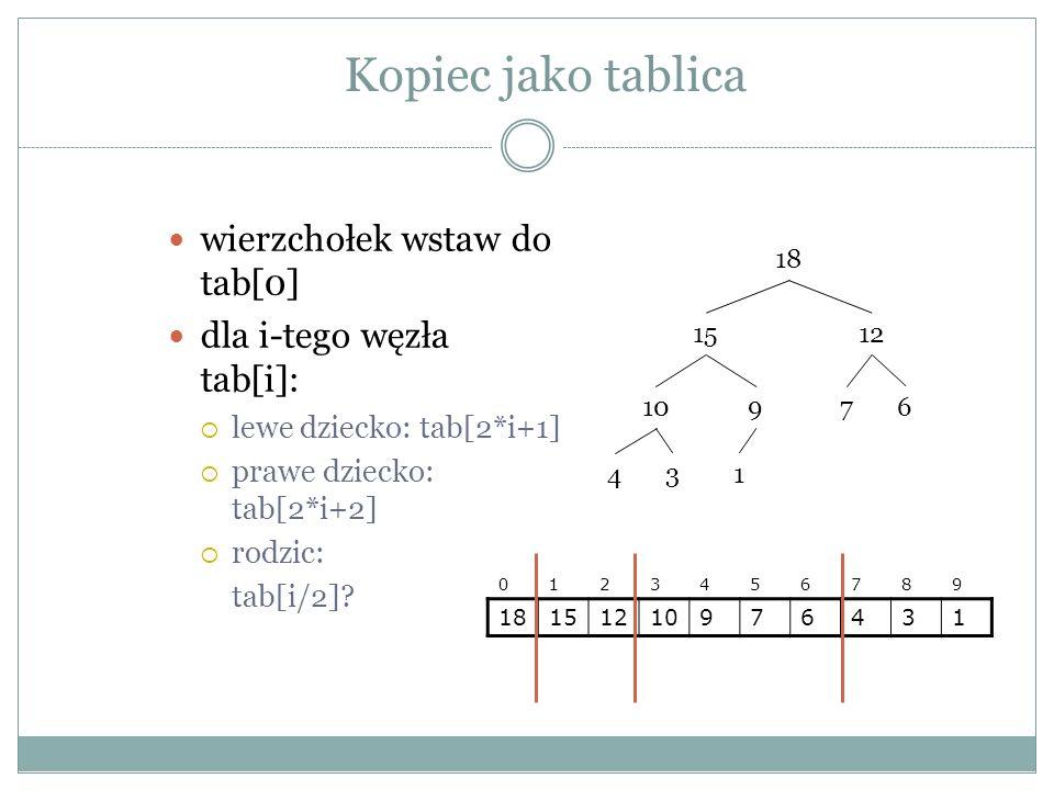 Kopiec jako tablica wierzchołek wstaw do tab[0] dla i-tego węzła tab[i]: lewe dziecko: tab[2*i+1] prawe dziecko: tab[2*i+2] rodzic: tab[i/2].