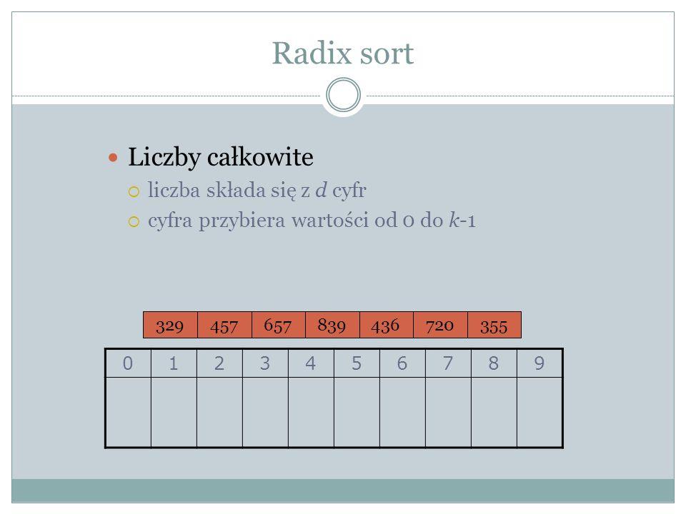 Radix sort Liczby całkowite liczba składa się z d cyfr cyfra przybiera wartości od 0 do k-1 329457657839436720355 0123456789