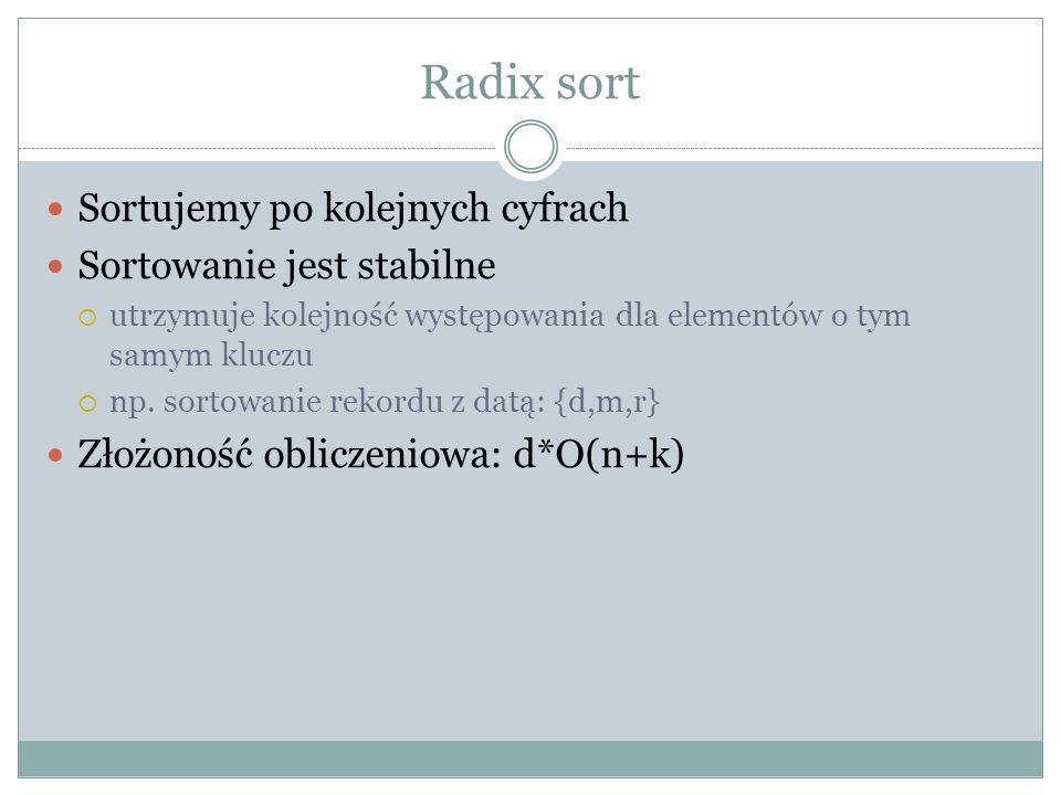 Radix sort Sortujemy po kolejnych cyfrach Sortowanie jest stabilne utrzymuje kolejność występowania dla elementów o tym samym kluczu np.