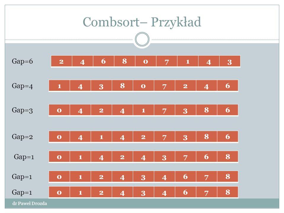 Combsort– Przykład dr Paweł Drozda 246807143 143807246 042417386 041427386 014243768 Gap=6 Gap=4 Gap=3 Gap=2 Gap=1012434678 012434678