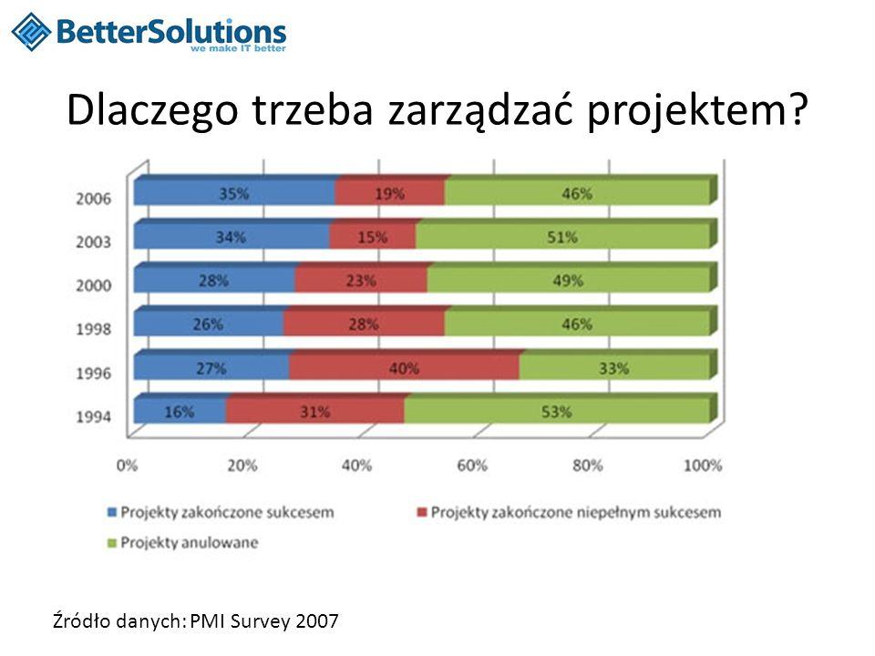Dlaczego trzeba zarządzać projektem? Źródło danych: PMI Survey 2007